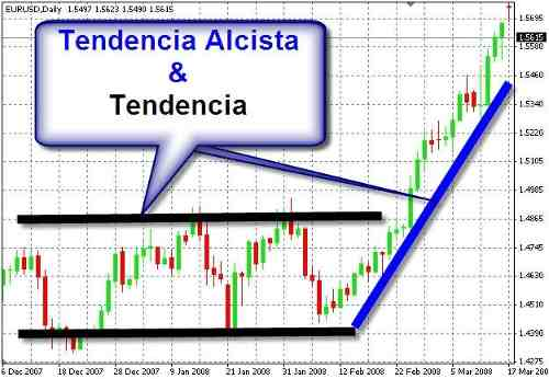 Curso Profesional De Tendencias En Forex. 100% Completo