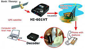GPS/GSM tracker systems